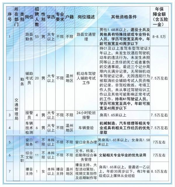2019浙江辅警考试公告