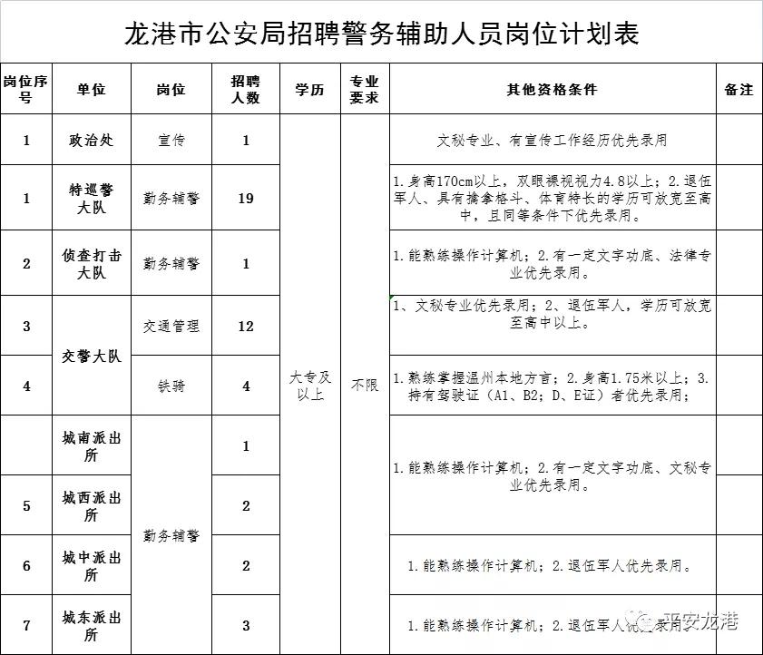 2021龙港辅警招聘